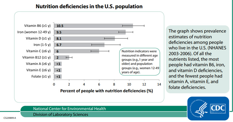 CDC report on nutritional deficiencies: chart